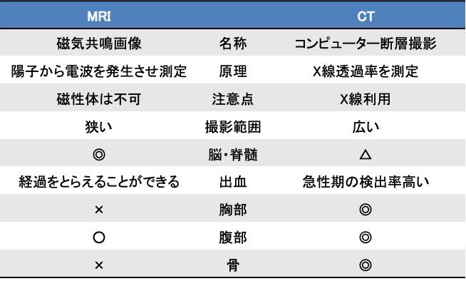 MRI検査とCT検査の比較